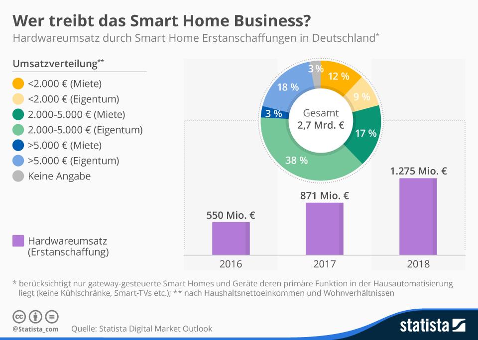infografik_4642_hardwareumsatz_durch_smart_home_erstanschaffungen_n