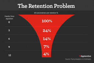 app-retention-problem