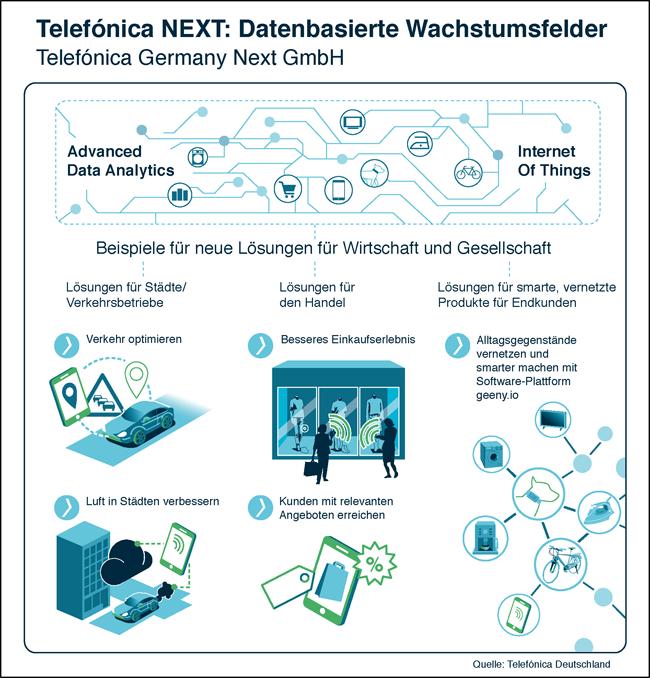 infografik-telefonica_next