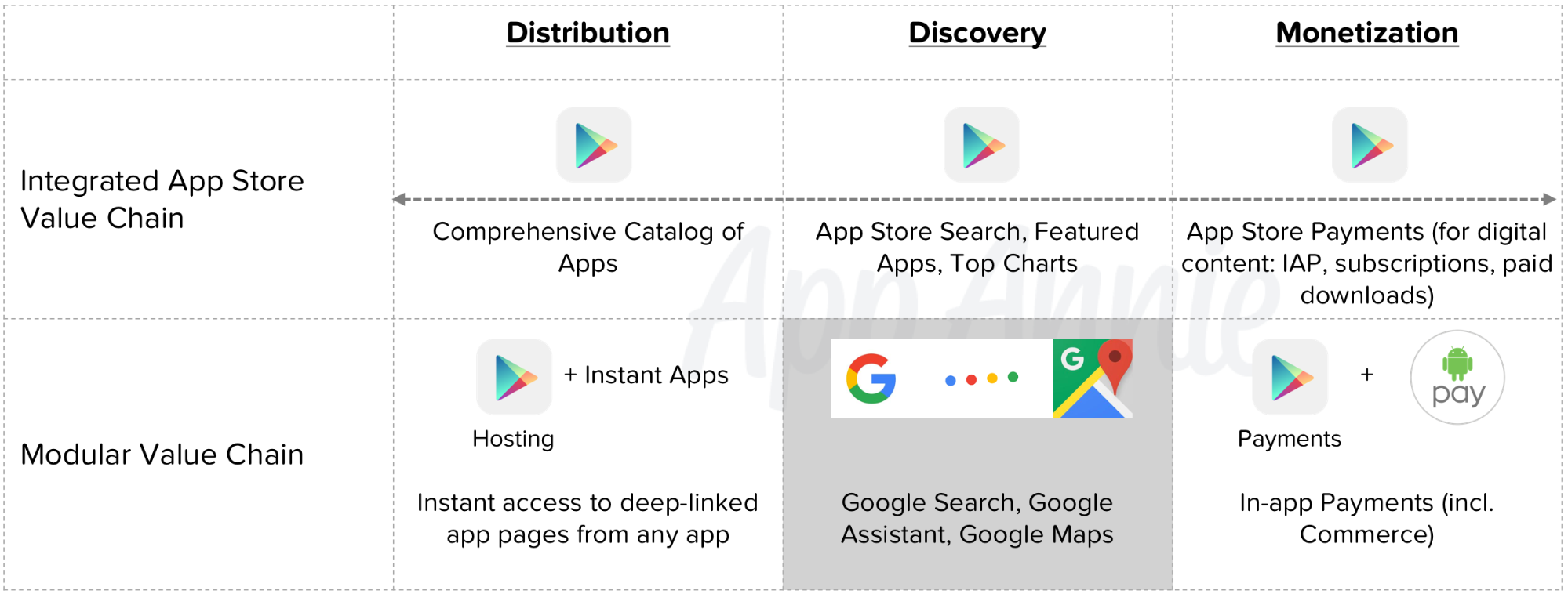 app-distribution-discovery-monetization