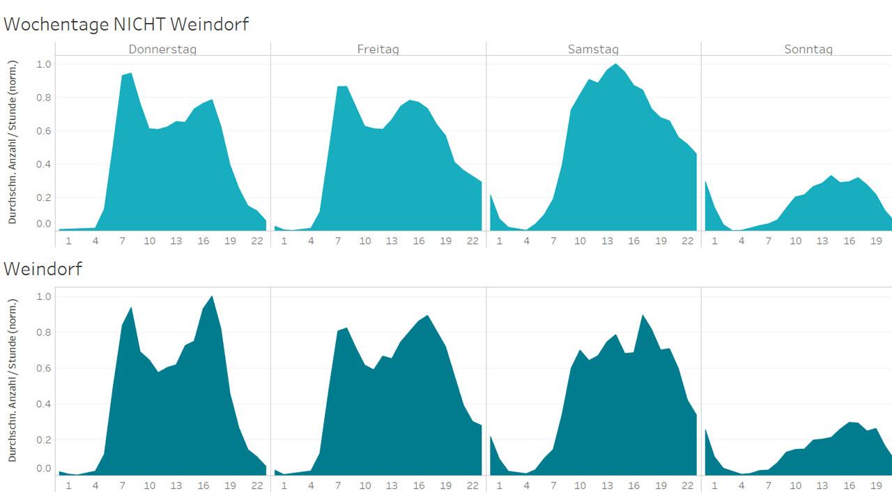 Grafik-Analyse-von-Mobilfunkdaten-Next-1280x720