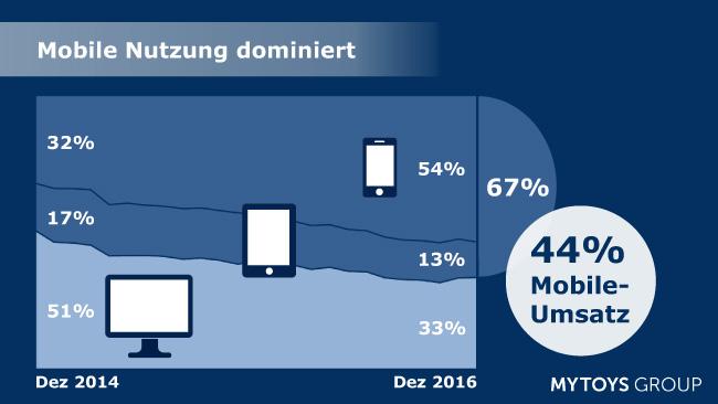 Mobile-Commerce-MyToys
