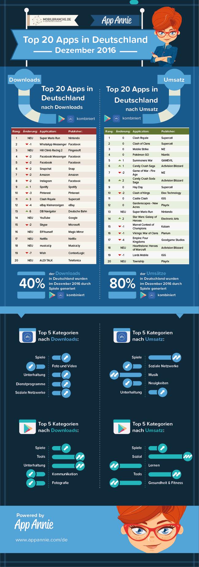 Top 20 Apps Dezember 2016
