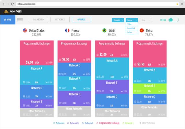 Beispiel: Das Dashboard von Ampiri zeigt an, welche Netzwerke und Exchanges basierend auf Auszahlungen priorisiert werden. Quelle: ©Ampiri, powered by Glispa Global Group
