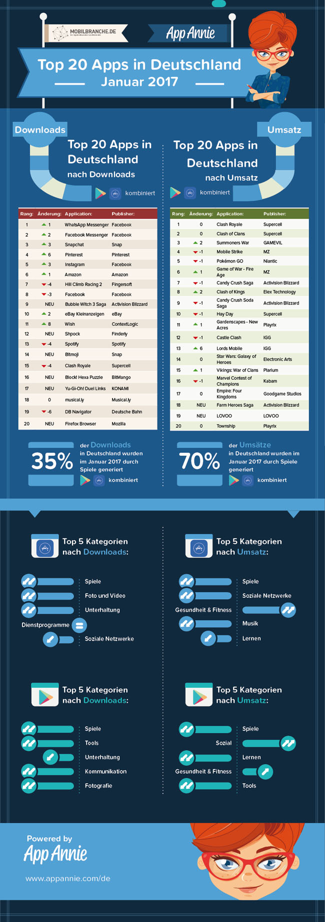 Top 20 Apps Januar 2017