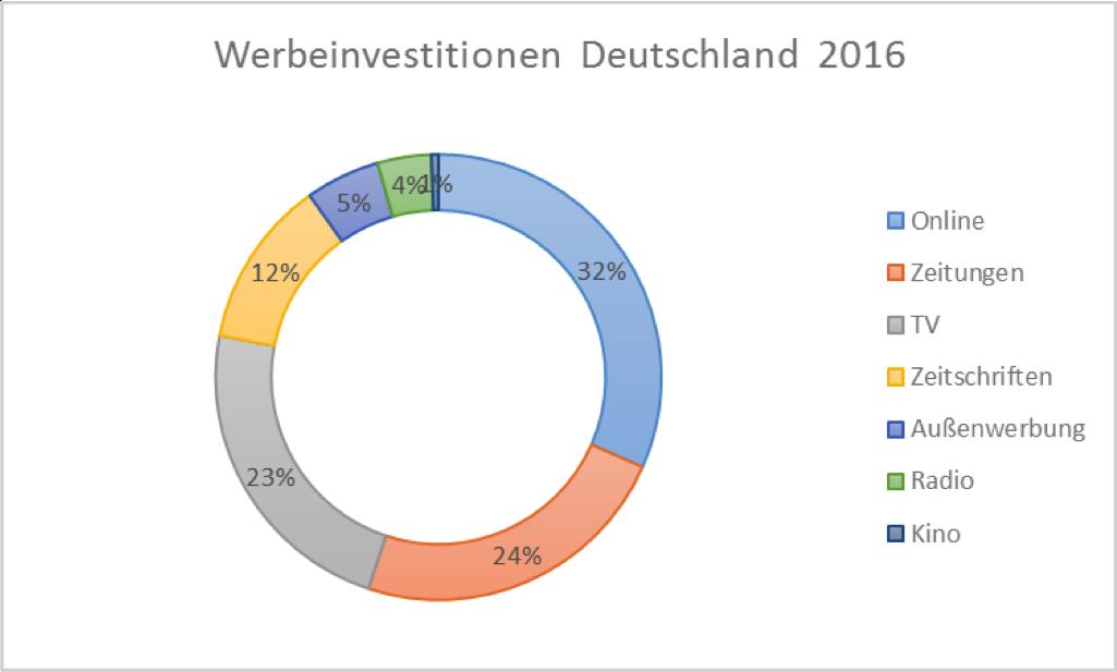 Werbeinvestitionen 2016
