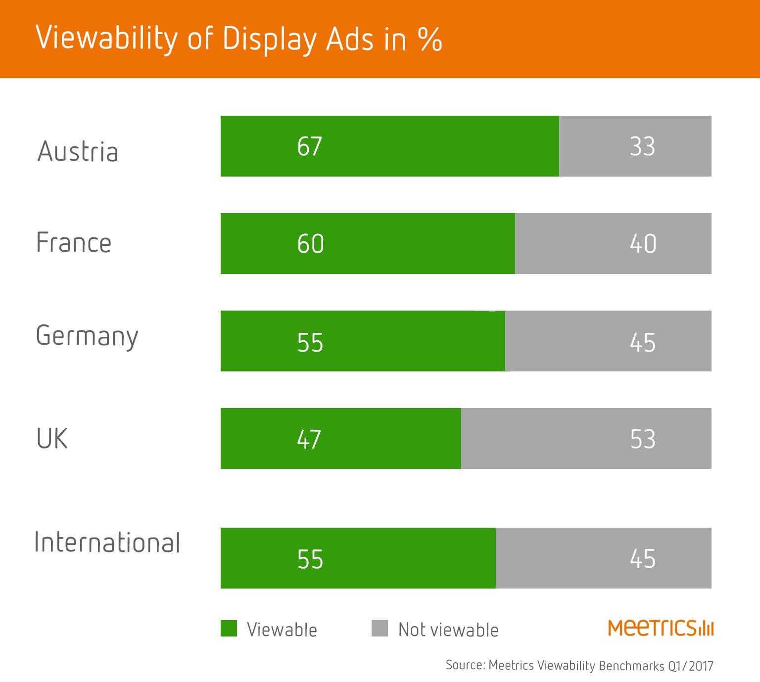 Viewability Display Ads