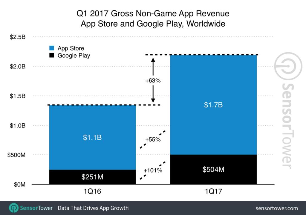 app-stores-umsatz-q1