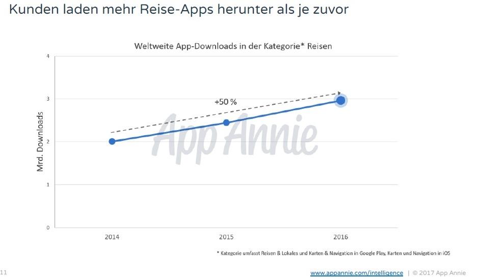 kunden laden mehr apps