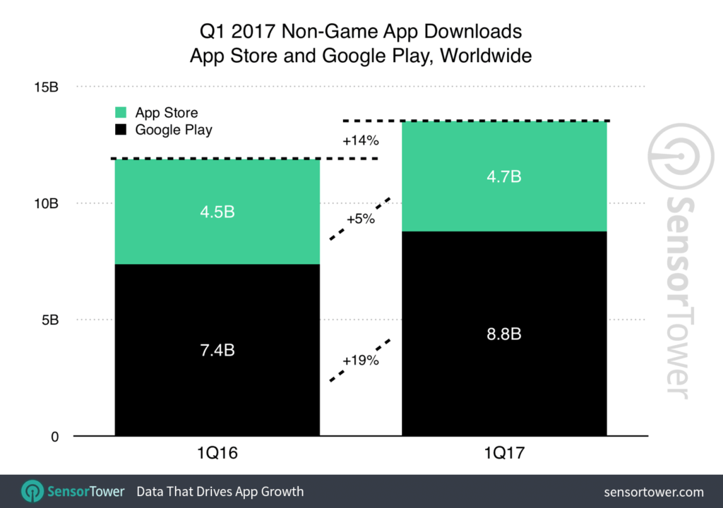 q1-2017-app-download-growth