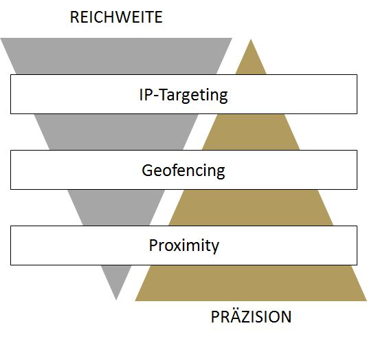 Reichweite_vs_Praezision