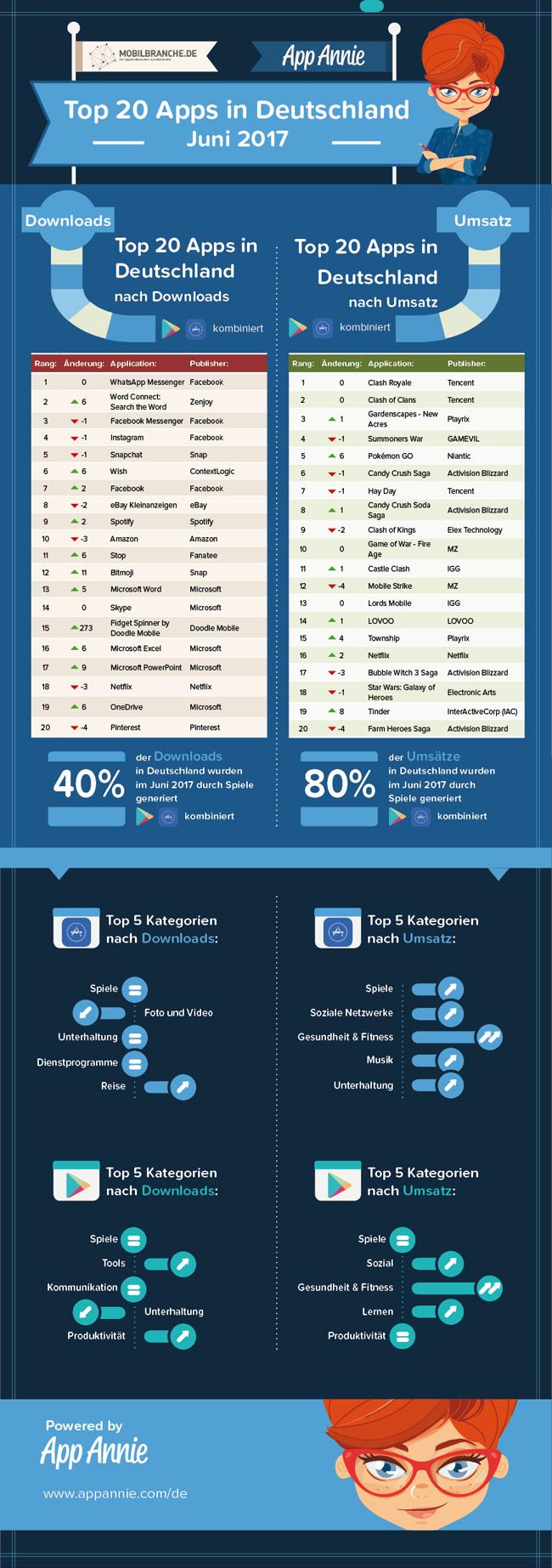 Ranking Top 20 Apps App Annie Juni 2017