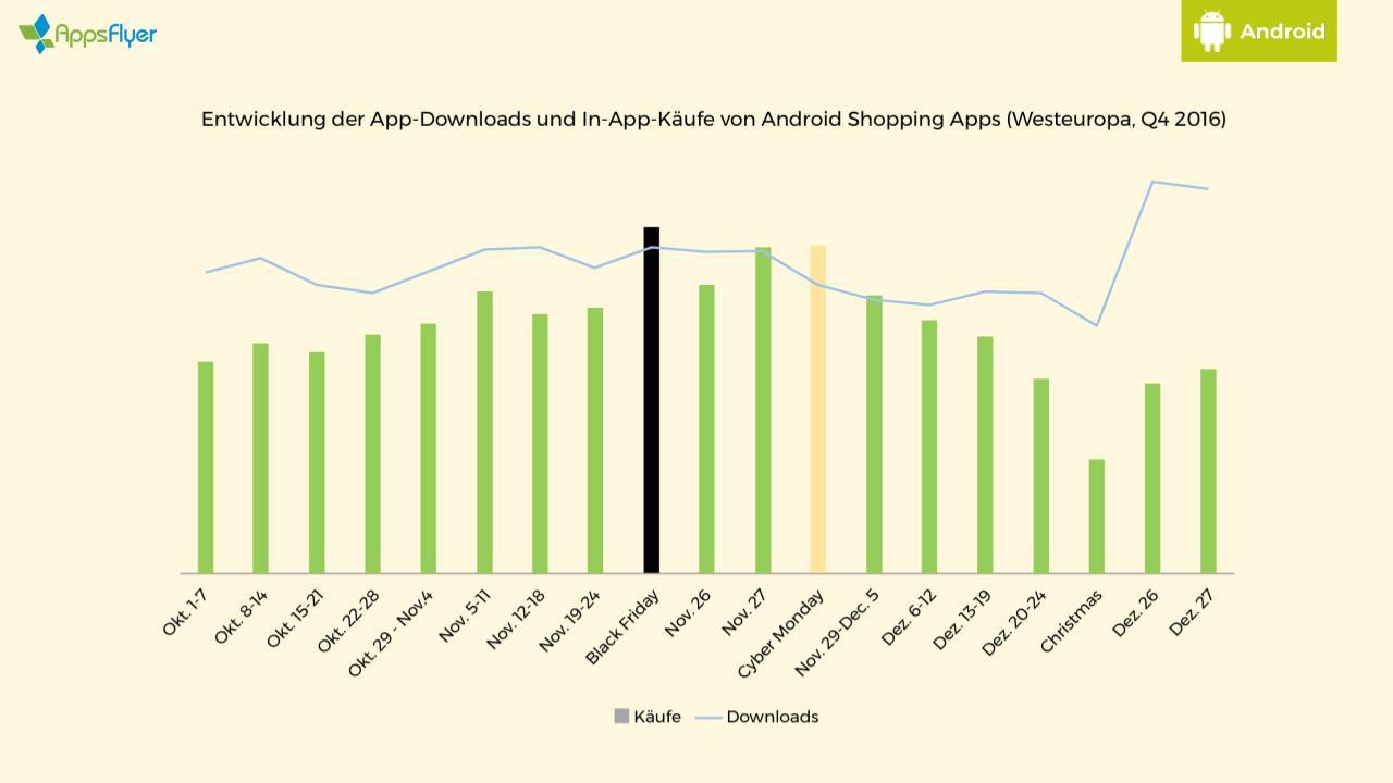 Weihnachtsgeschäft in Apps: Black Friday wird geshoppt, feiertags ...