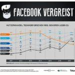 Grafik Facebook User werden immer älter