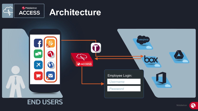 Mobile Access Sicherheit Architektur Smartphone