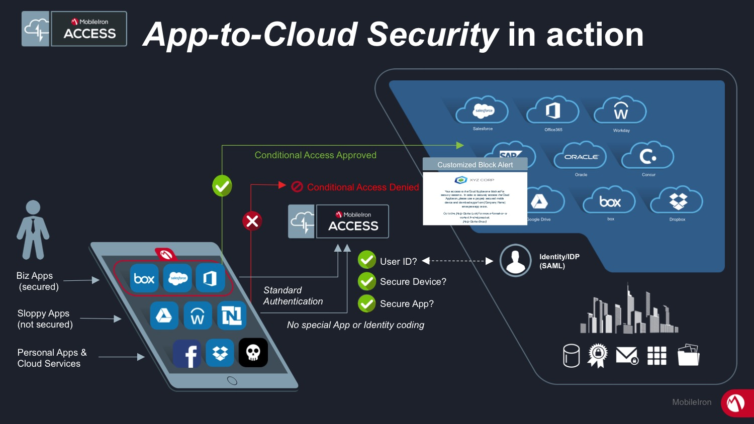 App to Cloud Security in action