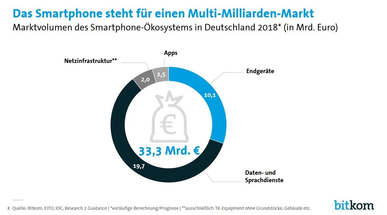 mobile markt 2018 prognose smartphones und apps