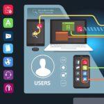 sicherheitskonzept mobiles arbeiten unternehmen smartphone laptop tablet