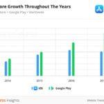 grafik statistik zahl der ios apps und android apps 2017