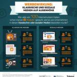 Infografik-Werbewirkung-klassische-und-soziale-Medien-Faktenkontor-Social-Media-Atlas-2017-2018