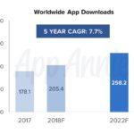 grafik weltweiter app markt downloads bis 2022