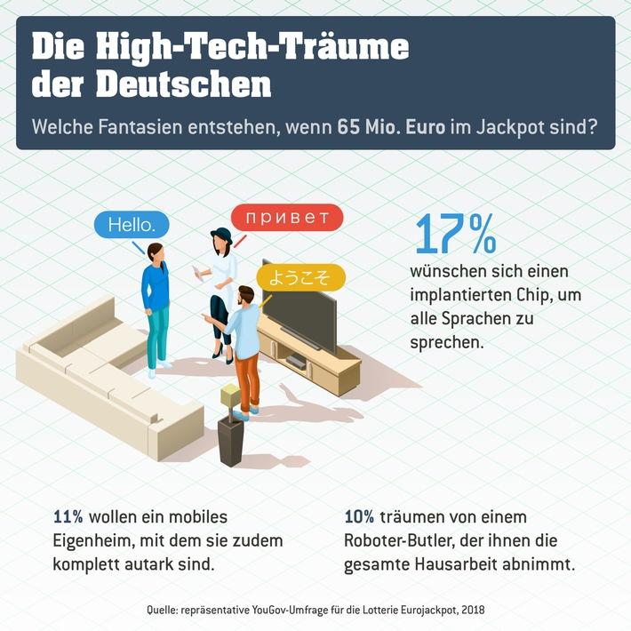 umfrage yougov mobile hightech wünsche der deutschen 2018