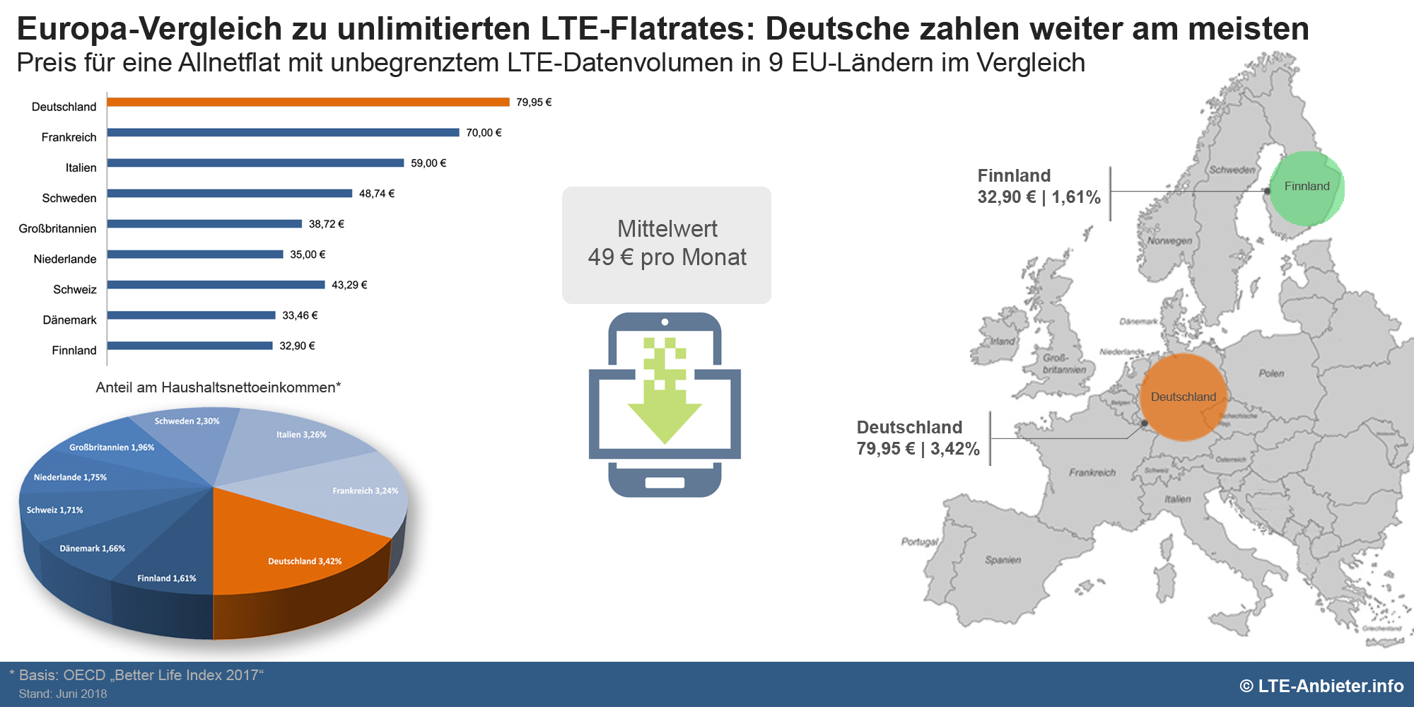 Infografik Europa Vergleich LTE Flatrates Deutschland auf letztem Platz