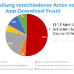 Grafik verschiedene Arten von App Download Fraud