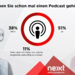 Studie Podcast Mobile Marketing Potenzial