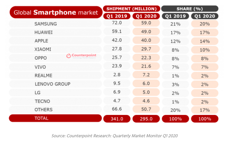 Counterpoint Quartely Market Monitor 2020
