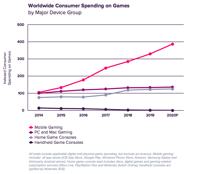 Worldwide Consumer Spending on Games