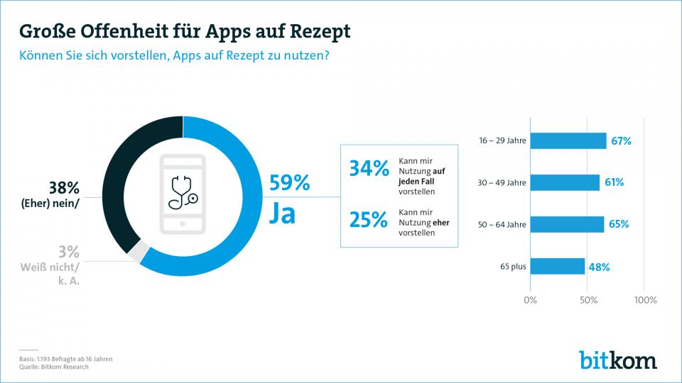 Bitkom-Umfrage Apps auf Rezeot
