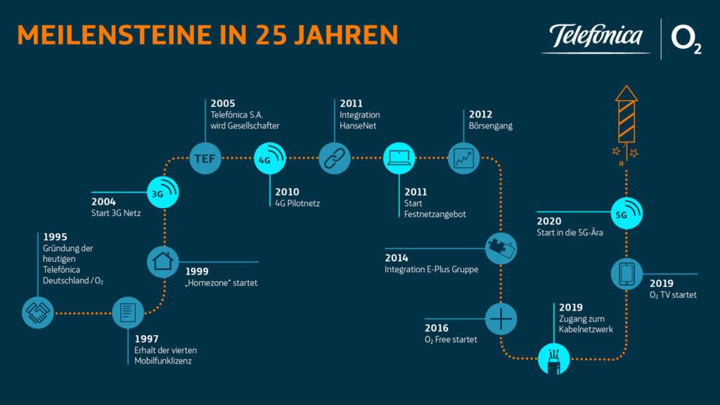 Meilensteine in 25 Jahren Telefónica Deutschland O2