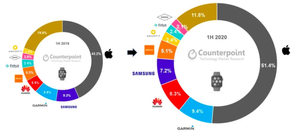 Smartwatch-Markt 1. Halbjahr 2020 Counterpoint