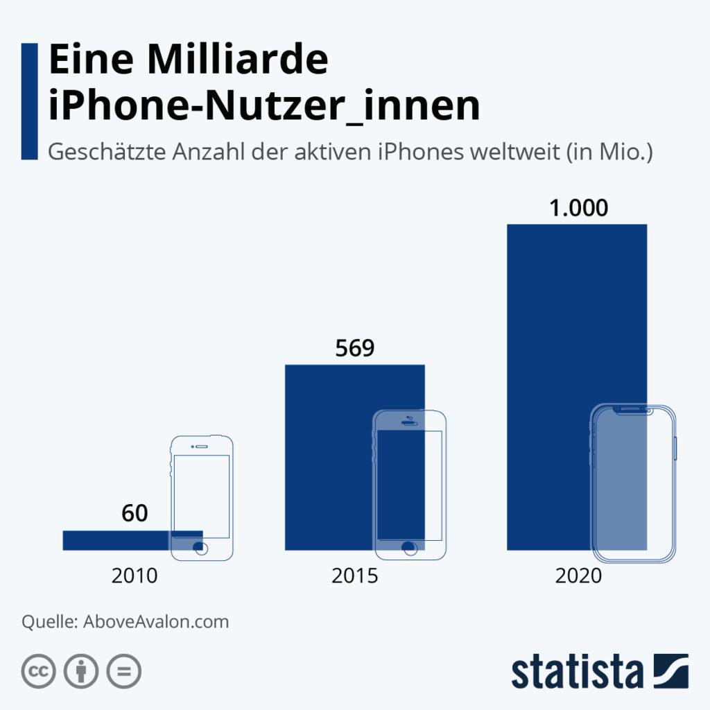 Eine Milliarde iPhone-Nutzer:innen weltweit
