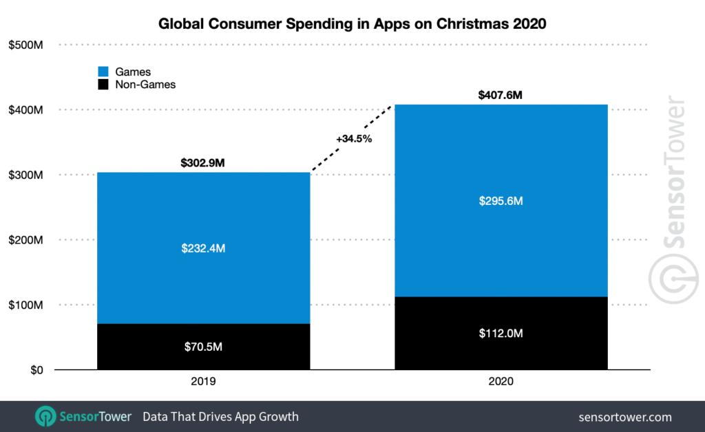 App-Ausgaben 2020