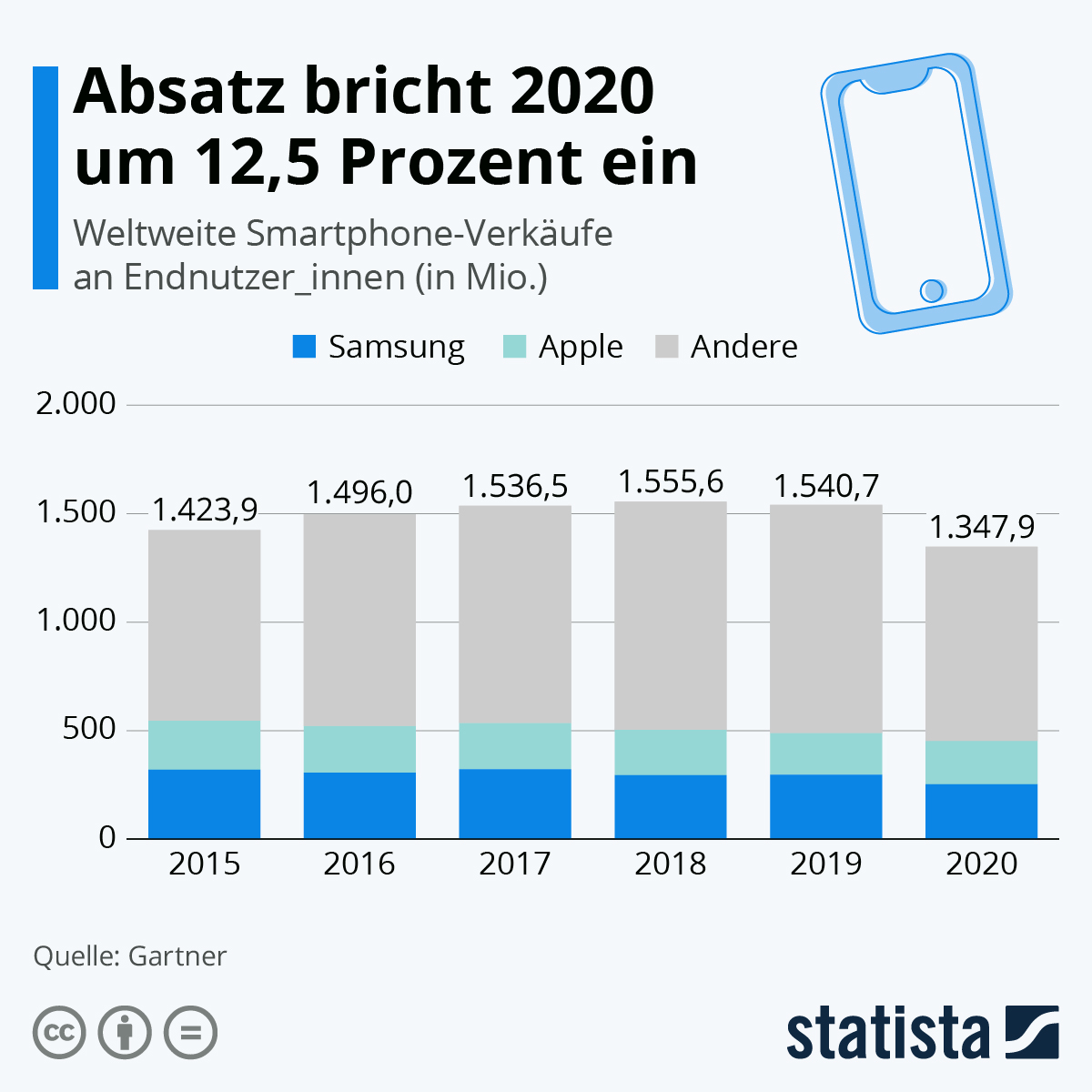 Der Smartphone Absatz ist 2020 um 12,5 Prozent eingebrochen.
