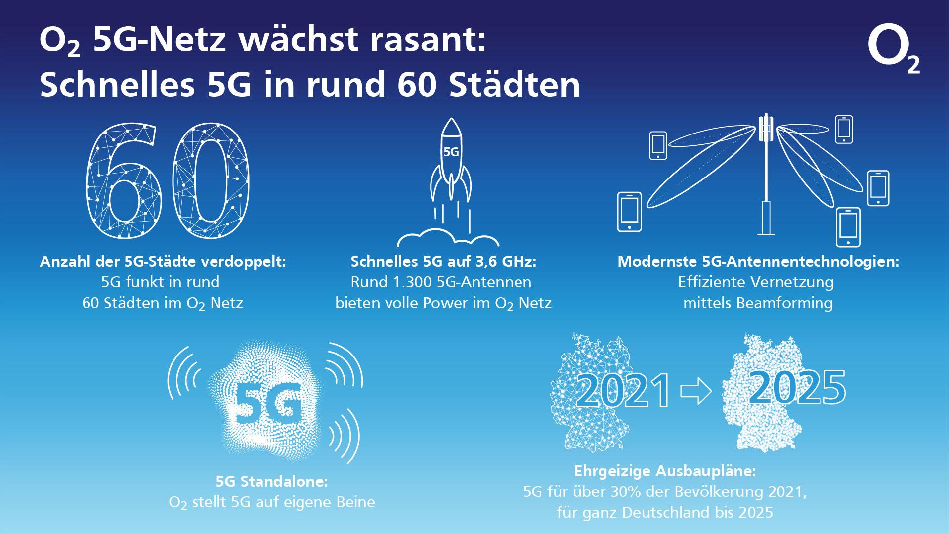 O2 beschleunigt bundesweiten 5G-Ausbau.