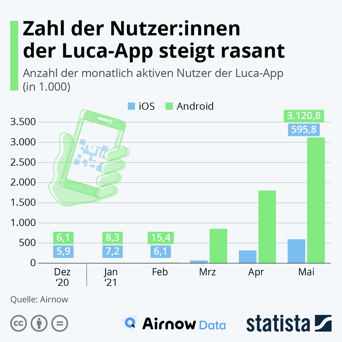 Zahl der Luca-App nutzer steigt rasant